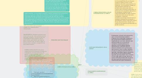 Mind Map: UMNG