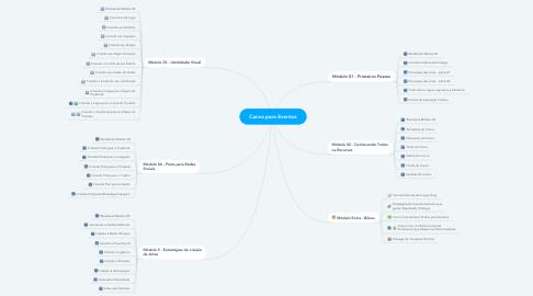 Mind Map: Canva para Eventos