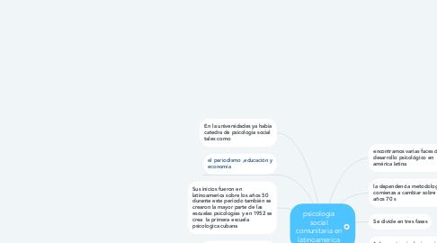 Mind Map: psicologia social comunitaria en latinoamerica