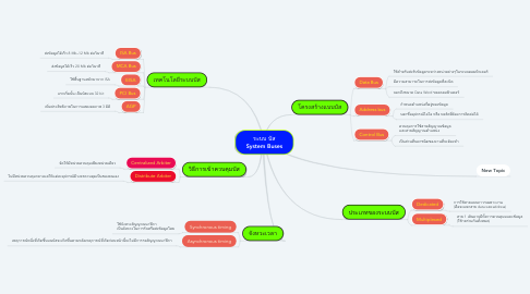 Mind Map: ระบบ บัส System Buses