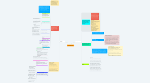 Mind Map: Diseño Multimedia