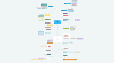 Mind Map: The Learning Community