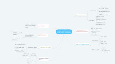 Mind Map: MODELOS DE GESTION Y  HABILIDADES GERENCIALES