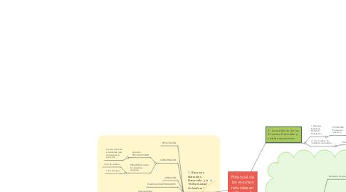 Mind Map: Potencial de los recursos naturales en el Desarrollo Económico