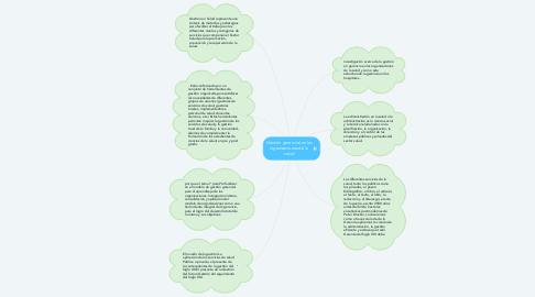 Mind Map: Gestión gerencial en las organizaciones de la  salud