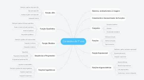 Mind Map: Conteúdos do 1º ano