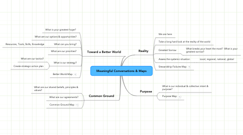 Mind Map: Meaningful Conversations & Maps