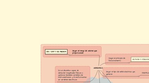 Mind Map: SENSORES