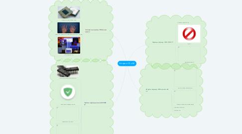 Mind Map: История ОС и ВС