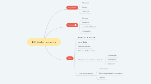 Mind Map: Unidades de medida