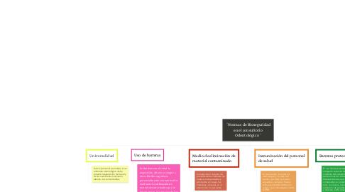 Mind Map: ¨Normas de Bioseguridad en el consultorio Odontológico¨