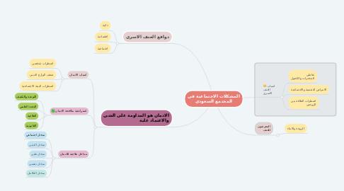 Mind Map: المشكلات الاجتماعية في المجتمع السعودي