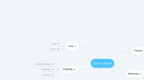 Mind Map: Kuan's Values