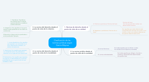 Mind Map: Clasificación de las  normas jurídicas según  García Máynez