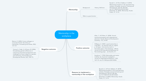 Mind Map: Mentorship in the workplace