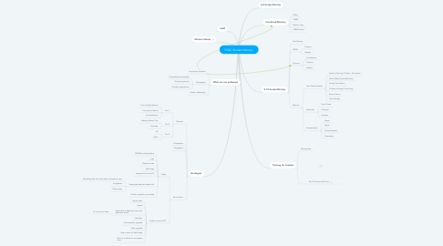 Mind Map: PCBC Student Ministry