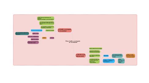 Mind Map: Ética, familia y su impacto en la sociedad