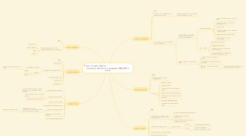 Mind Map: 9 клас. Історія України.                             Ліквідація кріпацтва та реформи 1860-1870-х років