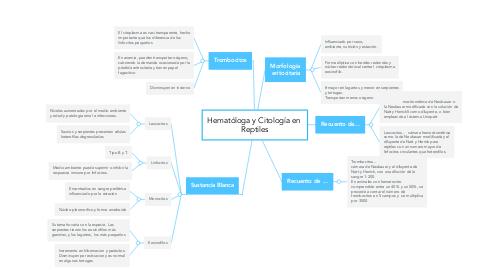 Mind Map: Hematóloga y Citología en  Reptiles