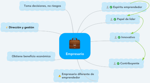 Mind Map: Empresario