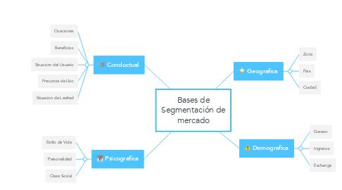 Mind Map: Bases de Segmentación de mercado