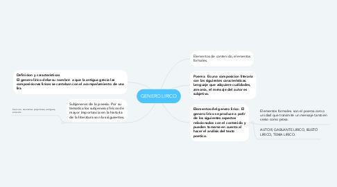 Mind Map: GENERO LIRICO