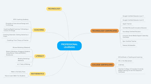 Mind Map: PROFESSIONAL LEARNING