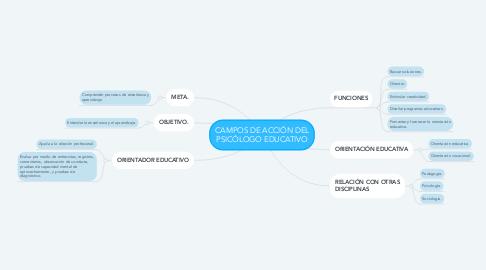 Mind Map: CAMPOS DE ACCIÓN DEL PSICÓLOGO EDUCATIVO