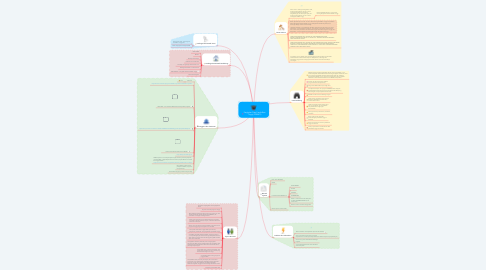 Mind Map: Pangkalan Data Pendidikan Tinggi (PDDIKTI)