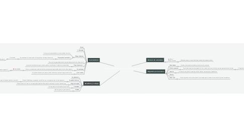 Mind Map: Sociedad por acciones simplicidadas S.A.S