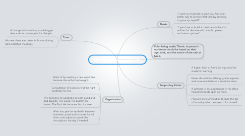 Mind Map: The Year of Dressing Formally