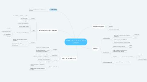 Mind Map: TIPOS DE ESTRUCTURAS Y CARGAS