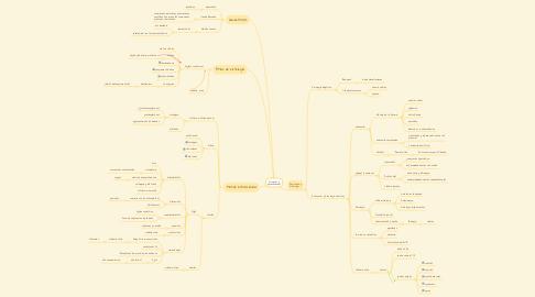 Mind Map: Orígenes y generalidades