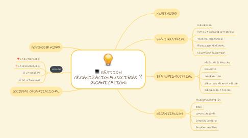 Mind Map: GESTIÓN ORGANIZACIONAL(SOCIEDAD Y ORGANIZACIÓN)