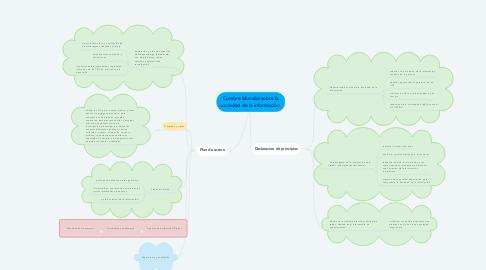 Mind Map: Cumbre Mundial sobre la sociedad de la información.