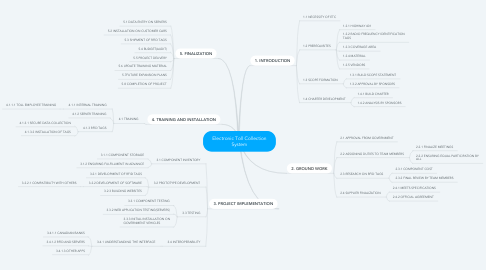 Mind Map: Electronic Toll Collection System