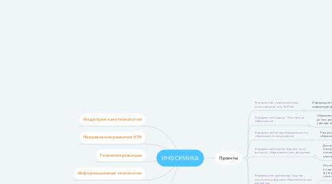 Mind Map: ИНФОРМИКА