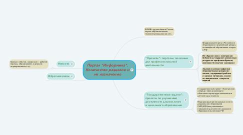"Mind Map: Портал ""Информика"". Количество разделов и их назначение"