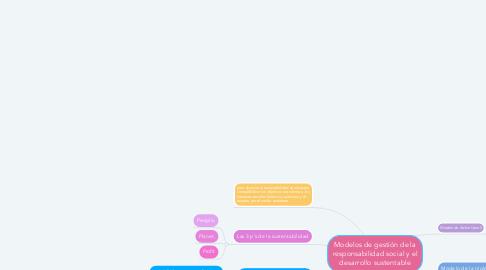 Mind Map: Modelos de gestión de la responsabilidad social y el desarrollo sustentable