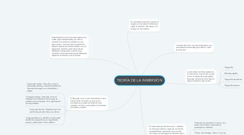 Mind Map: TEORÍA DE LA INMERSIÓN