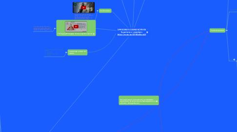 Mind Map: 2.PROCESOS COGNOSCITIVOS Superiores o complejos https://youtu.be/Q7BAxkhueA0