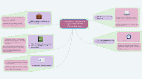 Mind Map: Government Agencies that Support Regulate and Monitor Businesses