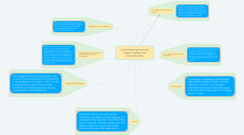 Mind Map: Government agencies that support regulate and monitor business