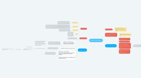 Mind Map: Modelo Jurisprudencial
