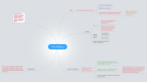 Mind Map: Tort of Battery