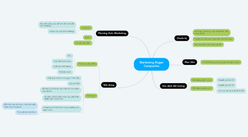 Mind Map: Marketing Roger Campuchia