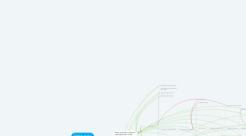 Mind Map: Интернет-магазин спортивных товаров, цель - продажи