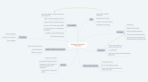Mind Map: Emerging Technologies in construction