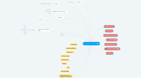 Mind Map: Accounting - brainstorm