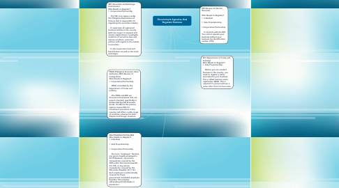 Mind Map: Government Agencies that Regulate Business